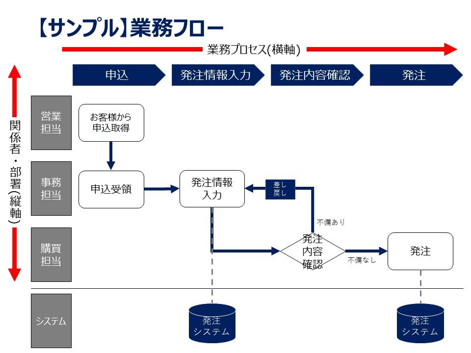 【初心者必見!!】業務フロー図作成の4ステップ