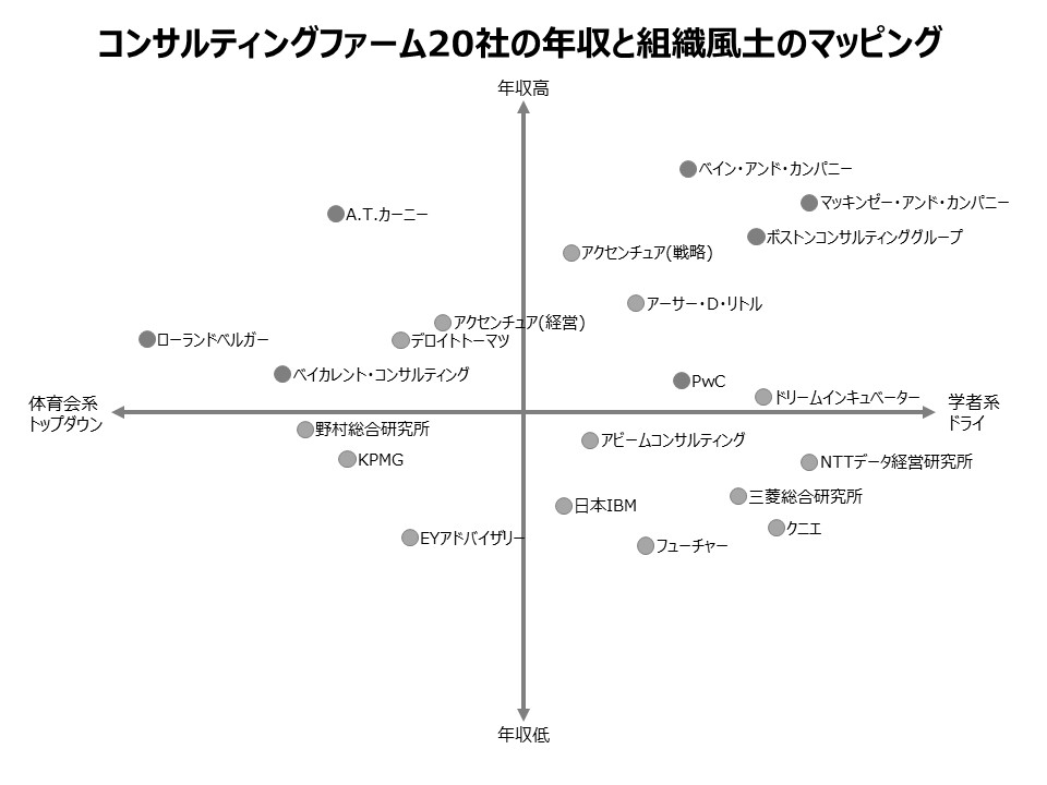 【まとめ】コンサルティングファーム20社の実態を比較してみた。年収は?激務度は?