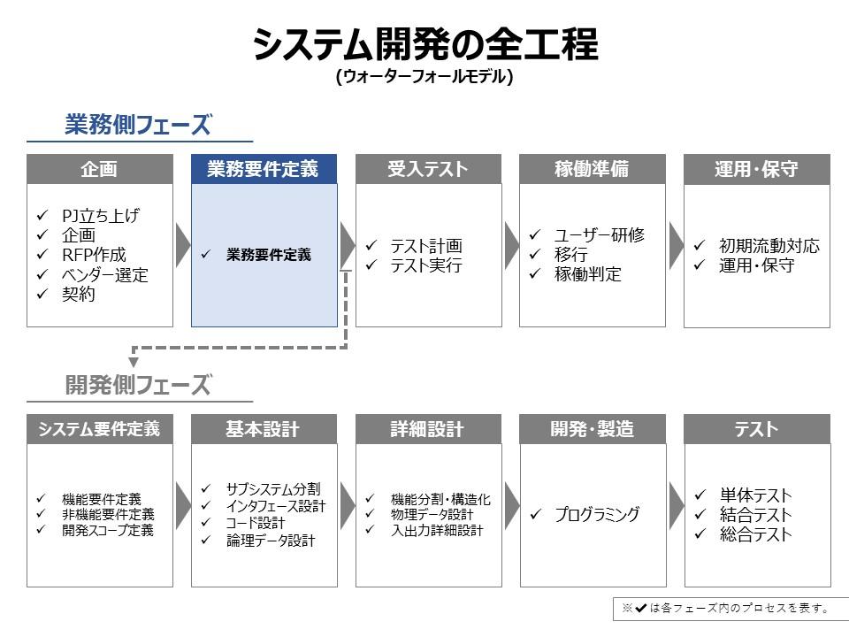 ウォーターフォールモデルのシステム開発の全工程(業務要件定義)